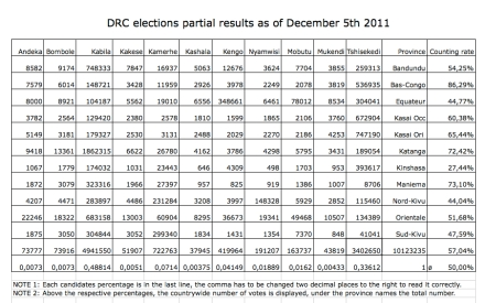 DRC.election.5dec2011