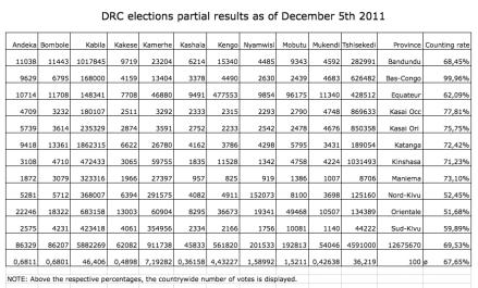 DRC.Polls.Dec5th.4thround