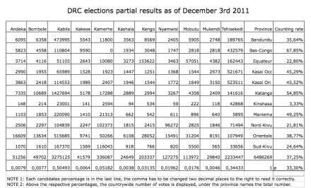 DRC.Results.3rdDEC