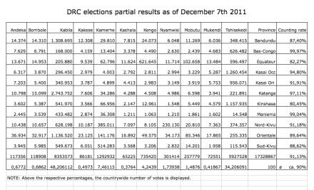 DRC5thpartialResults