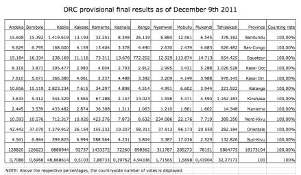final.drc.results.provi